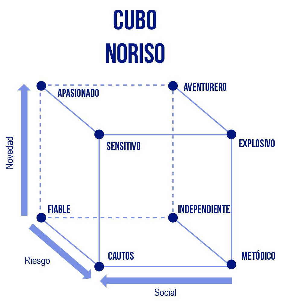 El cubo NORISO te ayudará con tu consumidor digital