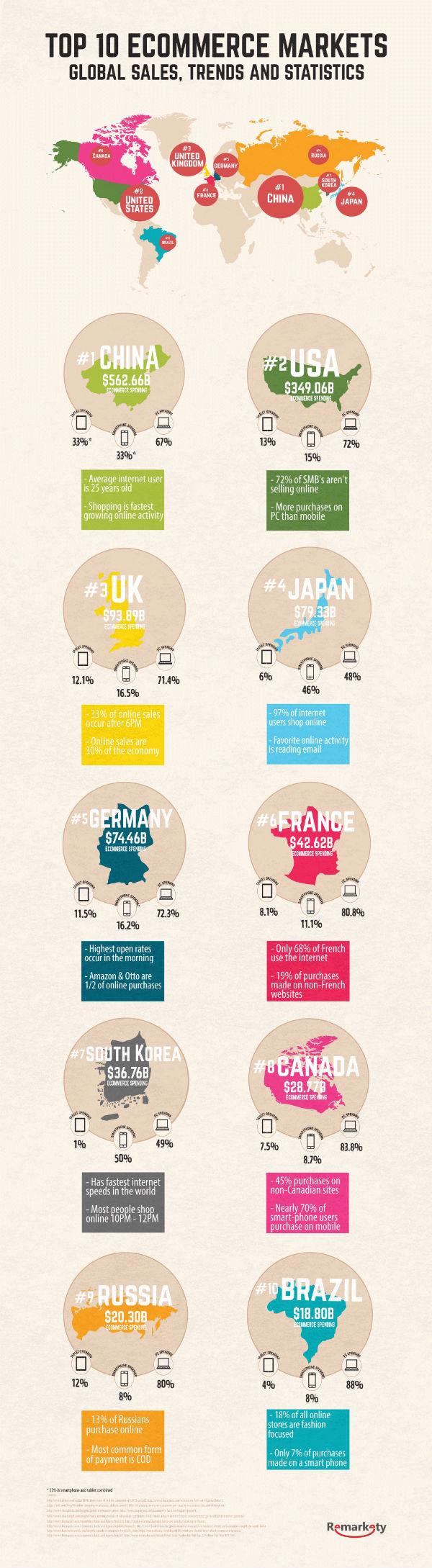10 Potencias Mundiales eCommerce