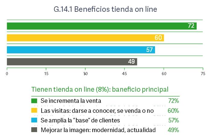 Beneficio Tienda Online.1