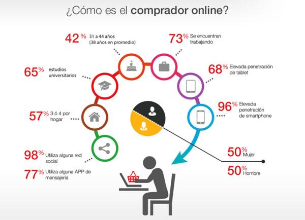 comprador online colaborativo