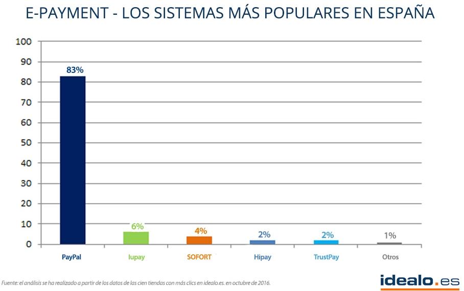 PayPal se posiciona como el servicio de pago más importante en España