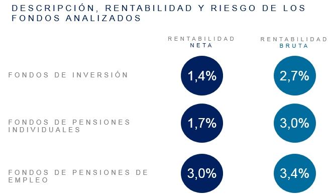 Un estudio de ESADE y Mercer revela que los fondos de pensiones del empleo son el sistema más rentable de ahorro colectivo en España