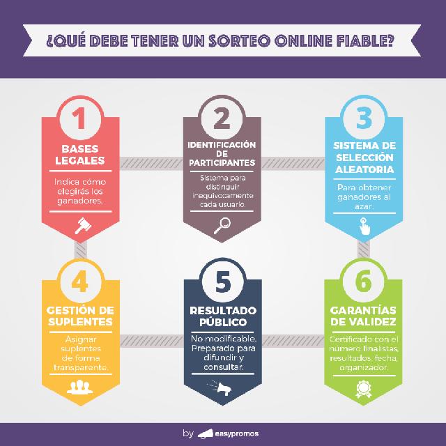 6 claves para un sorteo online fiable