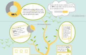 correos sostenibilidad.1