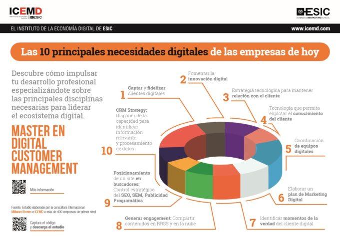 Las diez principales necesidades digitales de la empresa actual