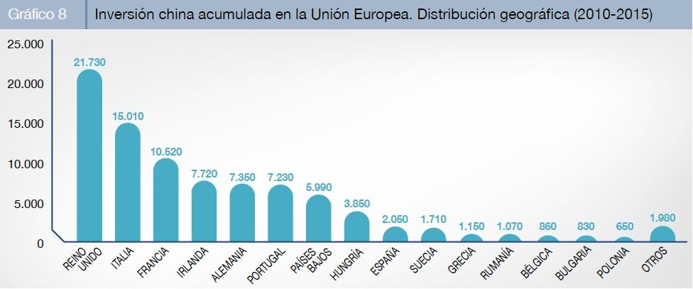 La inversión china en Europa crece un 55%