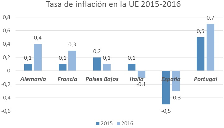 tasa inflacion ue