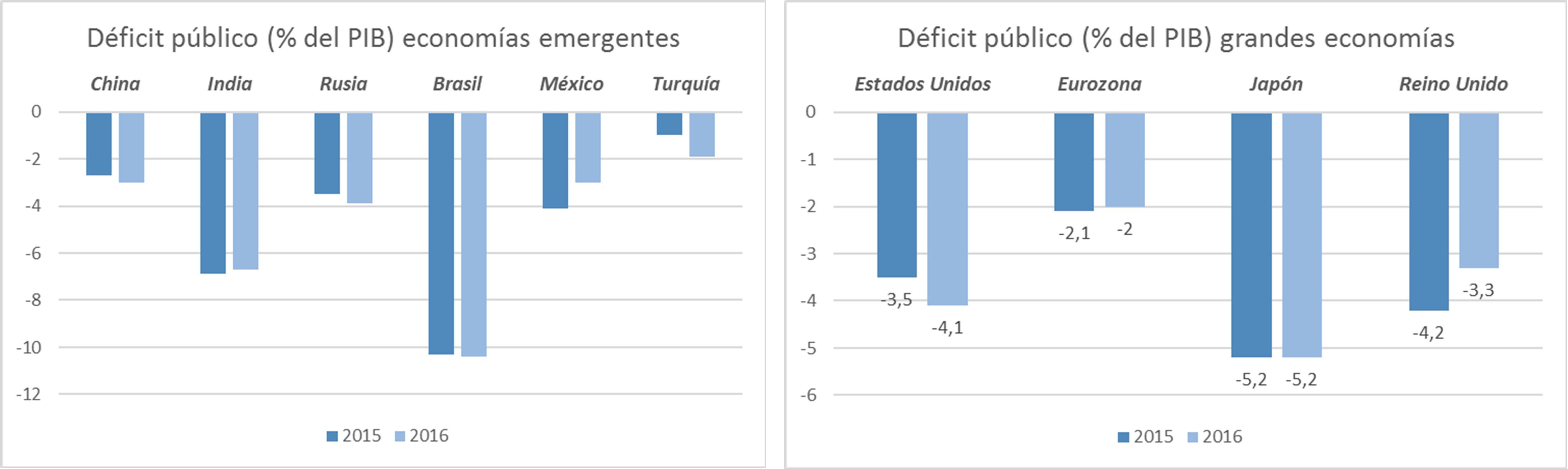 ESADE prevé que la economía española mantendrá un buen crecimiento en 2017, pero el reto es la reducción del déficit público
