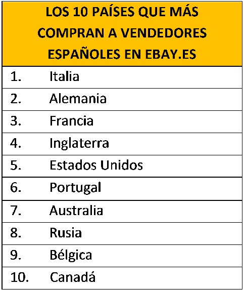 paises vendedores ebay