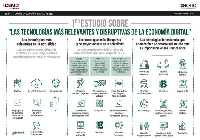 Estudio sobre tecnologías relevantes de la economía digital
