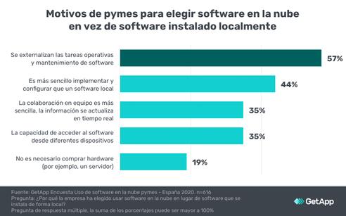 1-Ventajas-software-nube-frente-software-local